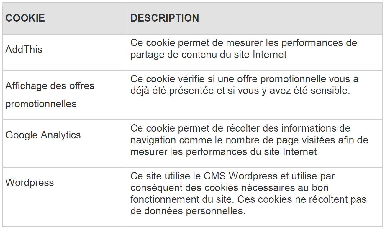 Politique de confidentialité - Description des cookies